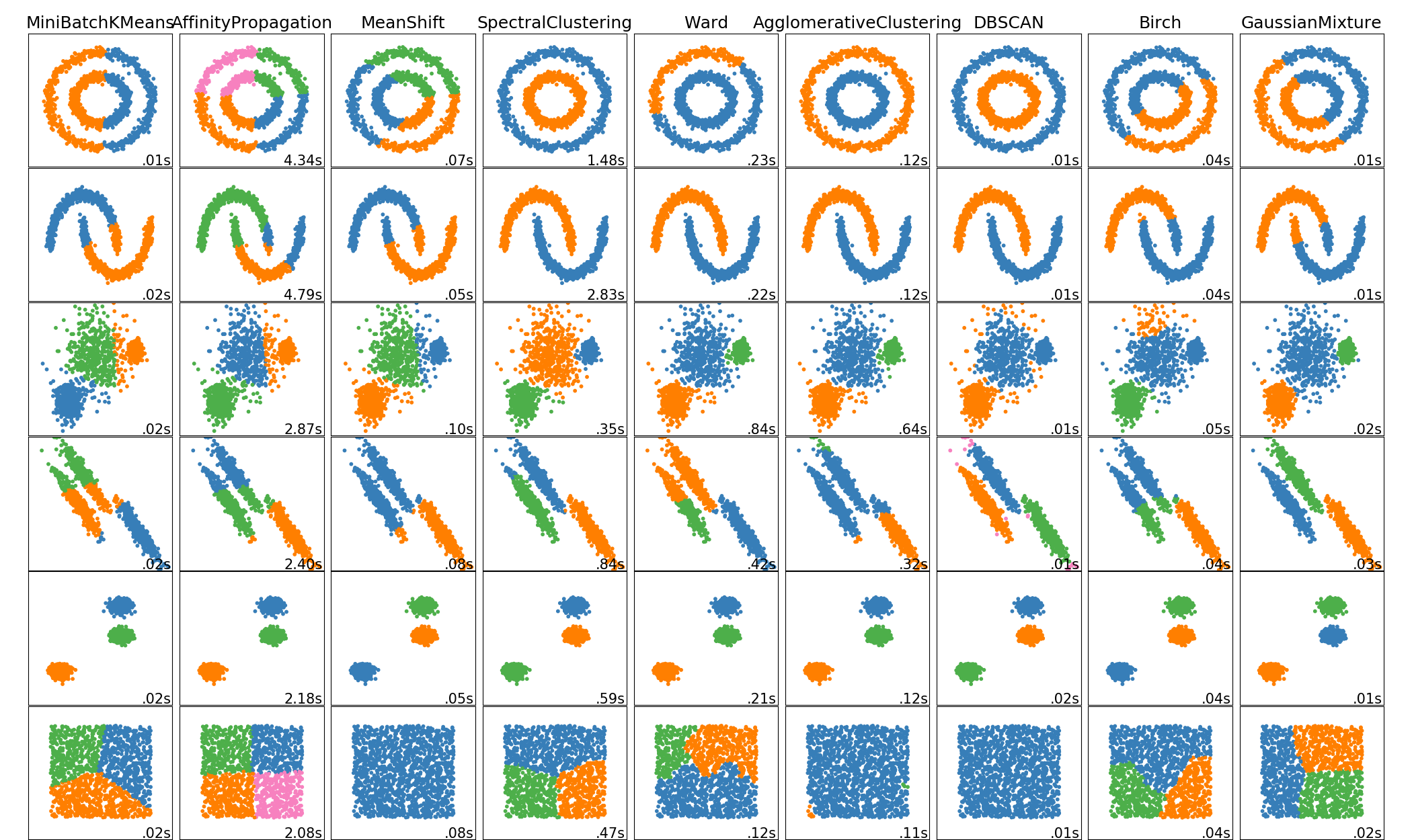 The 5 Clustering Algorithms Data Scientists Need to Know