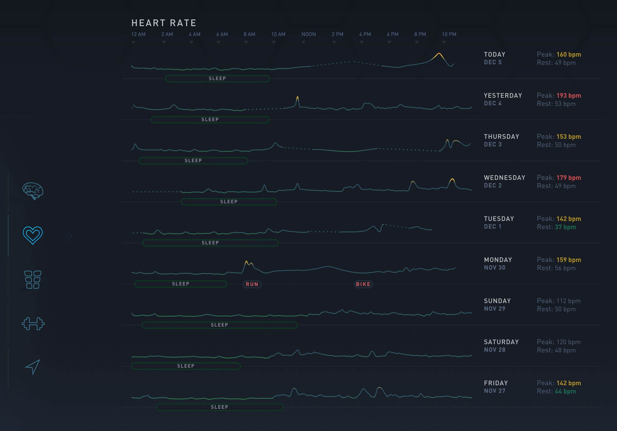 Understanding Your Heart Rate Data with Gyroscope - Gyroscope