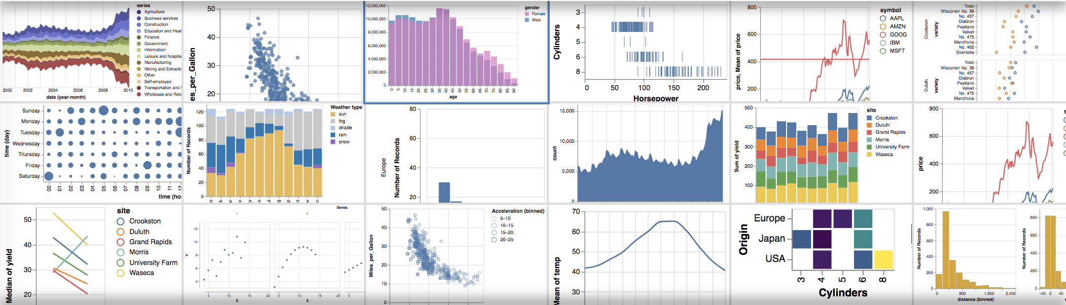 Interactive Data Visualization with Vega - Towards Data Science