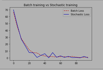 Stochastic vs Mini-batch training in Machine learning using