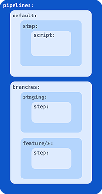 How to configure Bitbucket Pipelines for an Android project