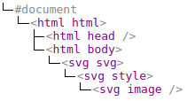 style tag in the SVG namespace