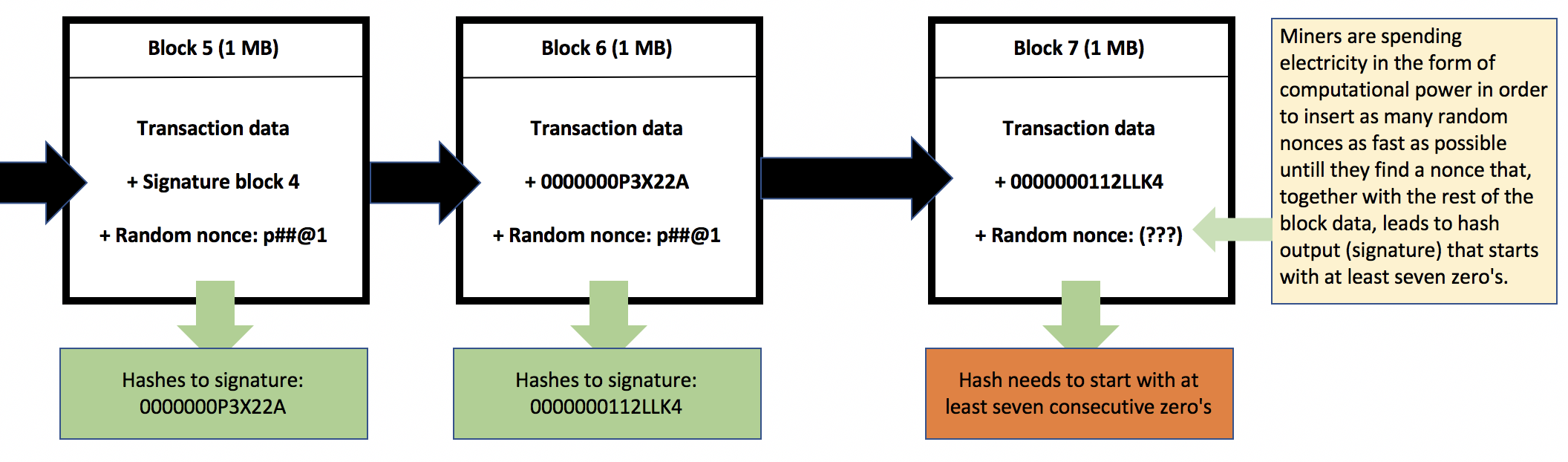 Blockchain: how mining works and transactions are processed