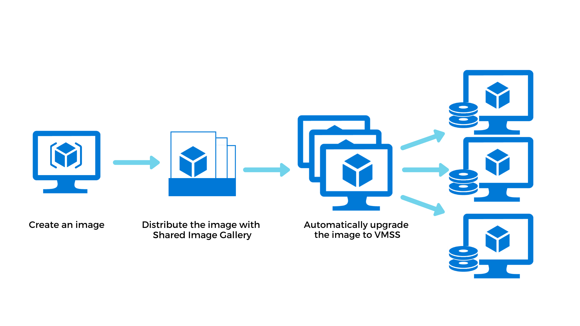 Virtual Machine Scale Sets — Automatic Image Upgrades for Custom Image