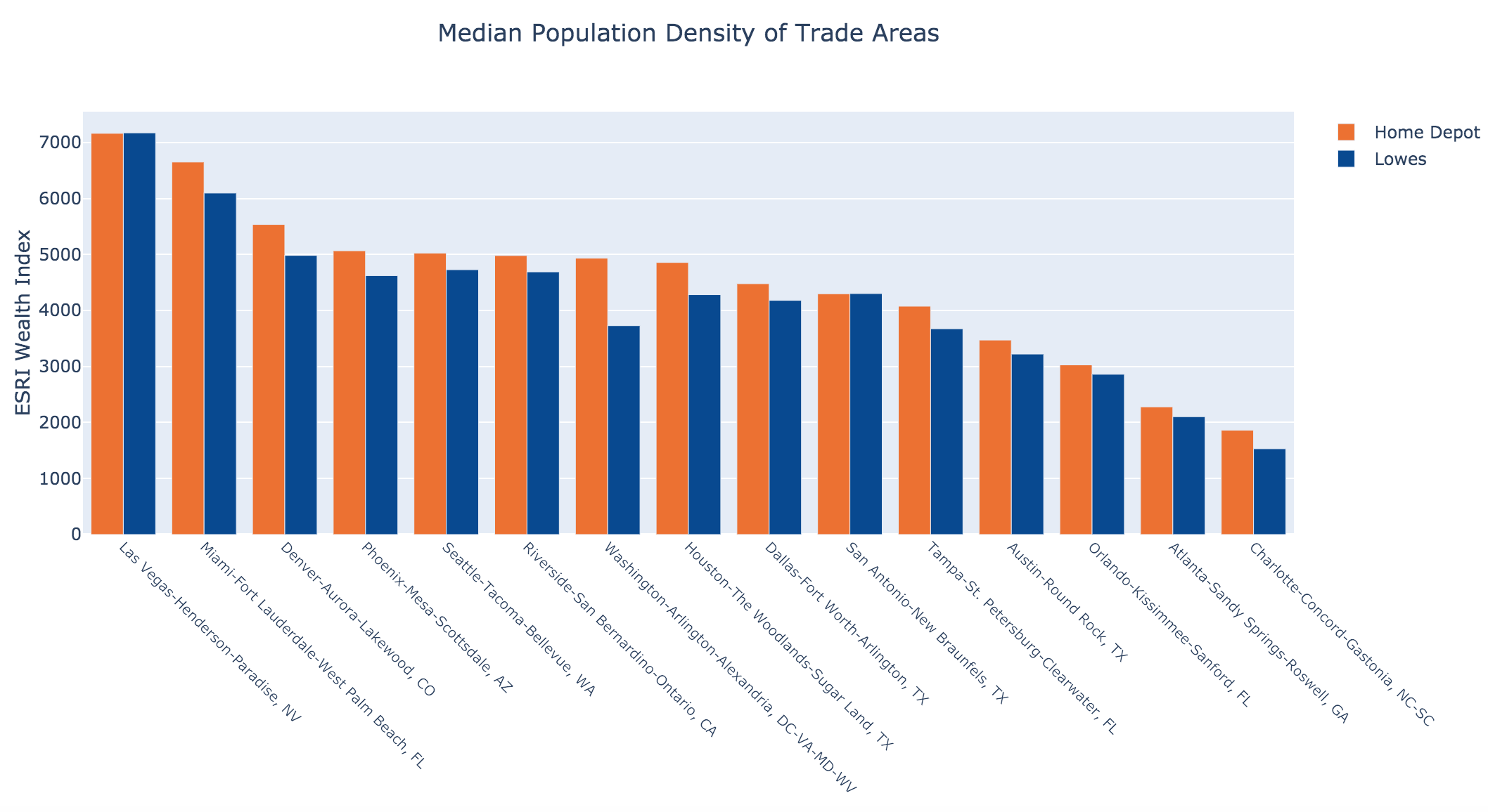 Median Population Density of Trade Areas