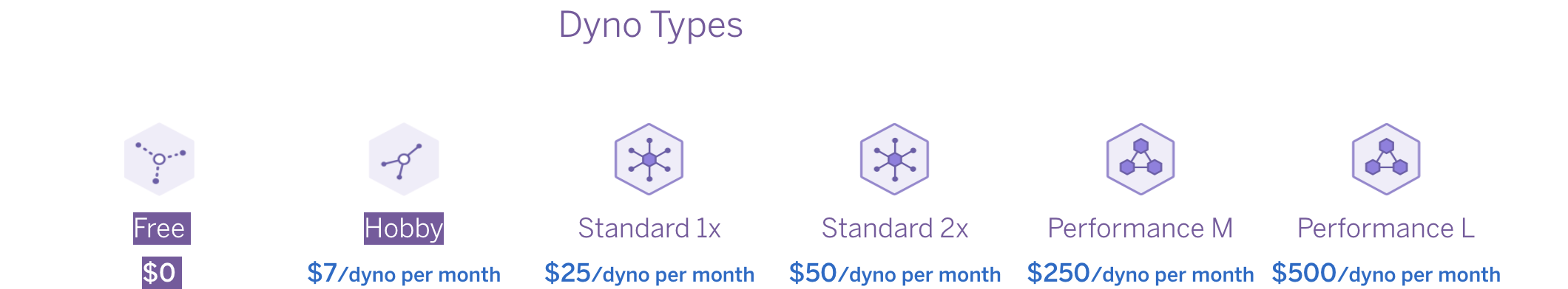 A picture from Heroku that describes the various dyno types