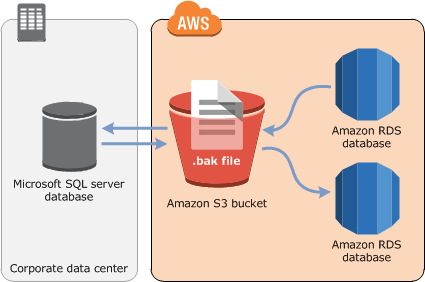 How to restore AWS RDS SQL Server database from S3 bucket