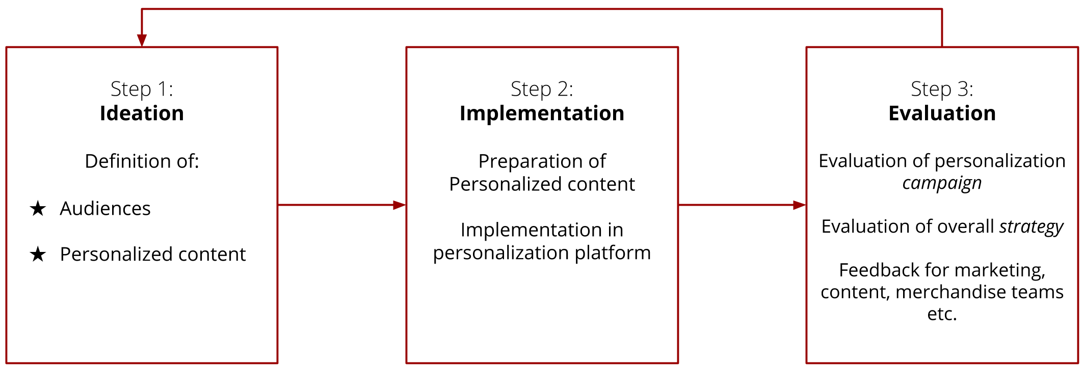 Successful E Commerce Personalization In 3 Relatively Easy Steps By Max Speicher Aug 2020 Ux Collective