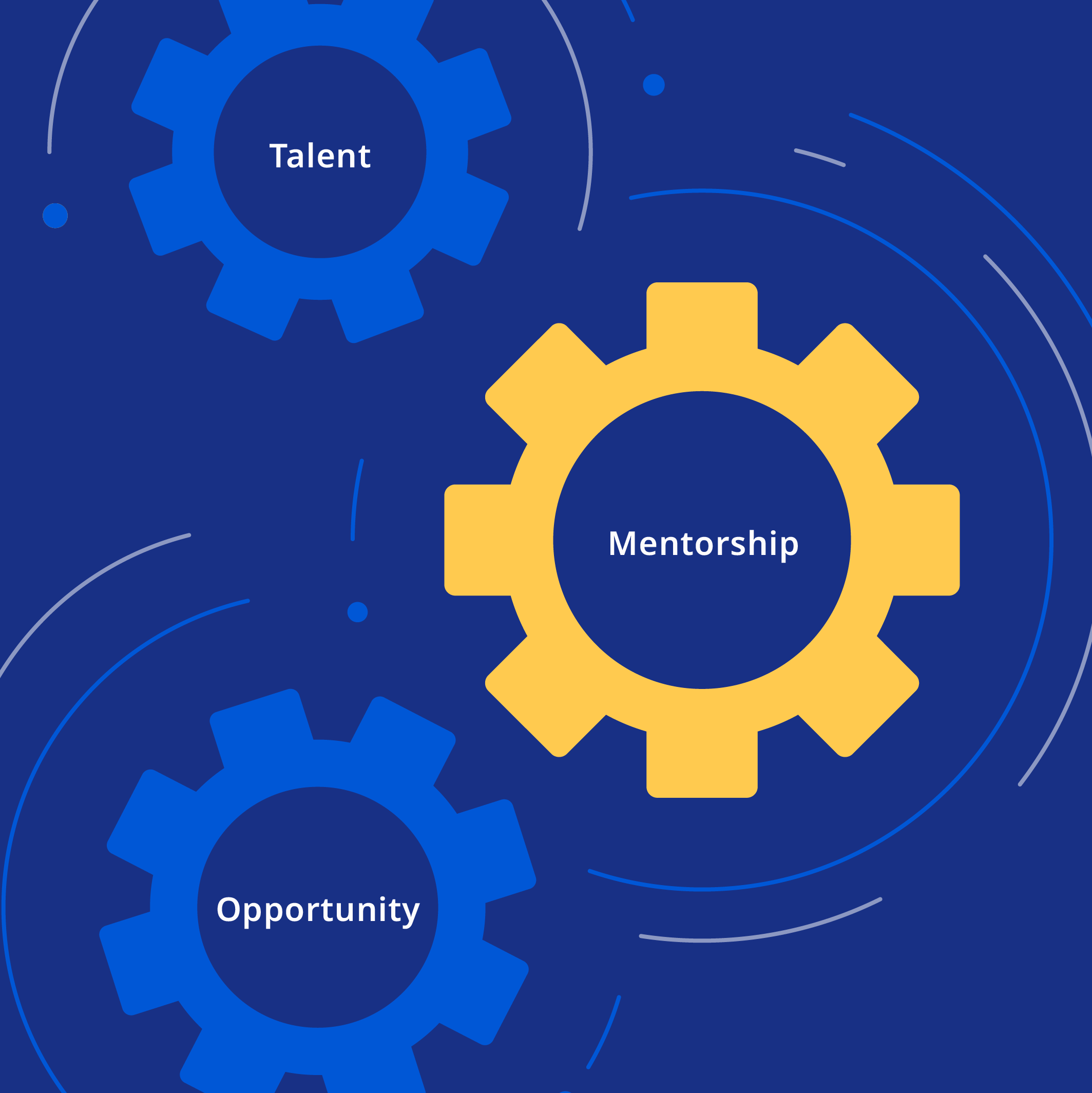 Illustration showing 3 gears working together, displaying the text Talent, Mentorship, and Opportunity.