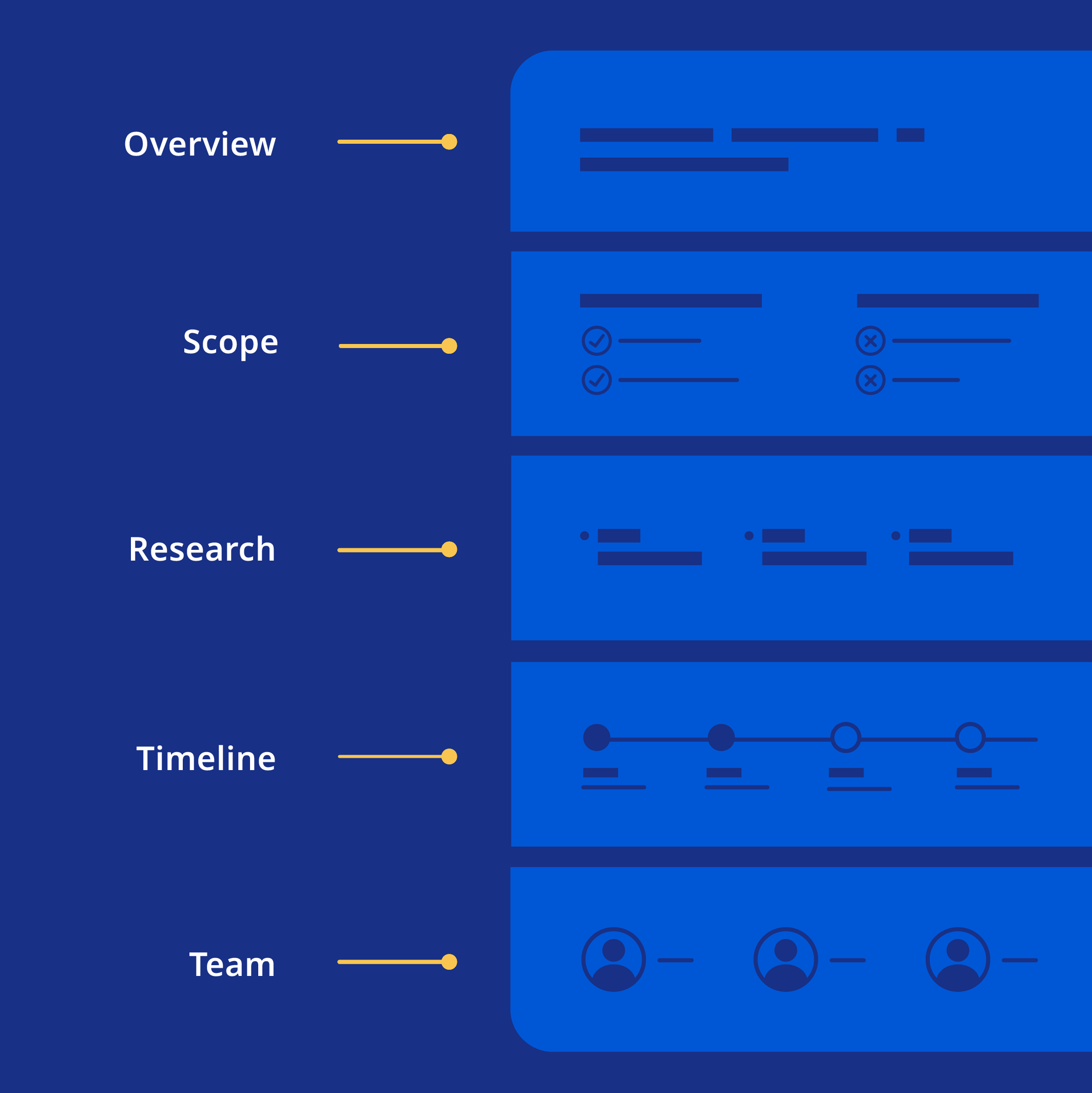 Diagram of a project brief with 5 sections labeled: Overview, Scope, Research, Timeline, Team