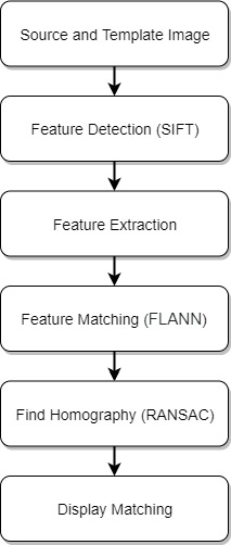 Template Based Versus Feature Based Template Matching By Rax