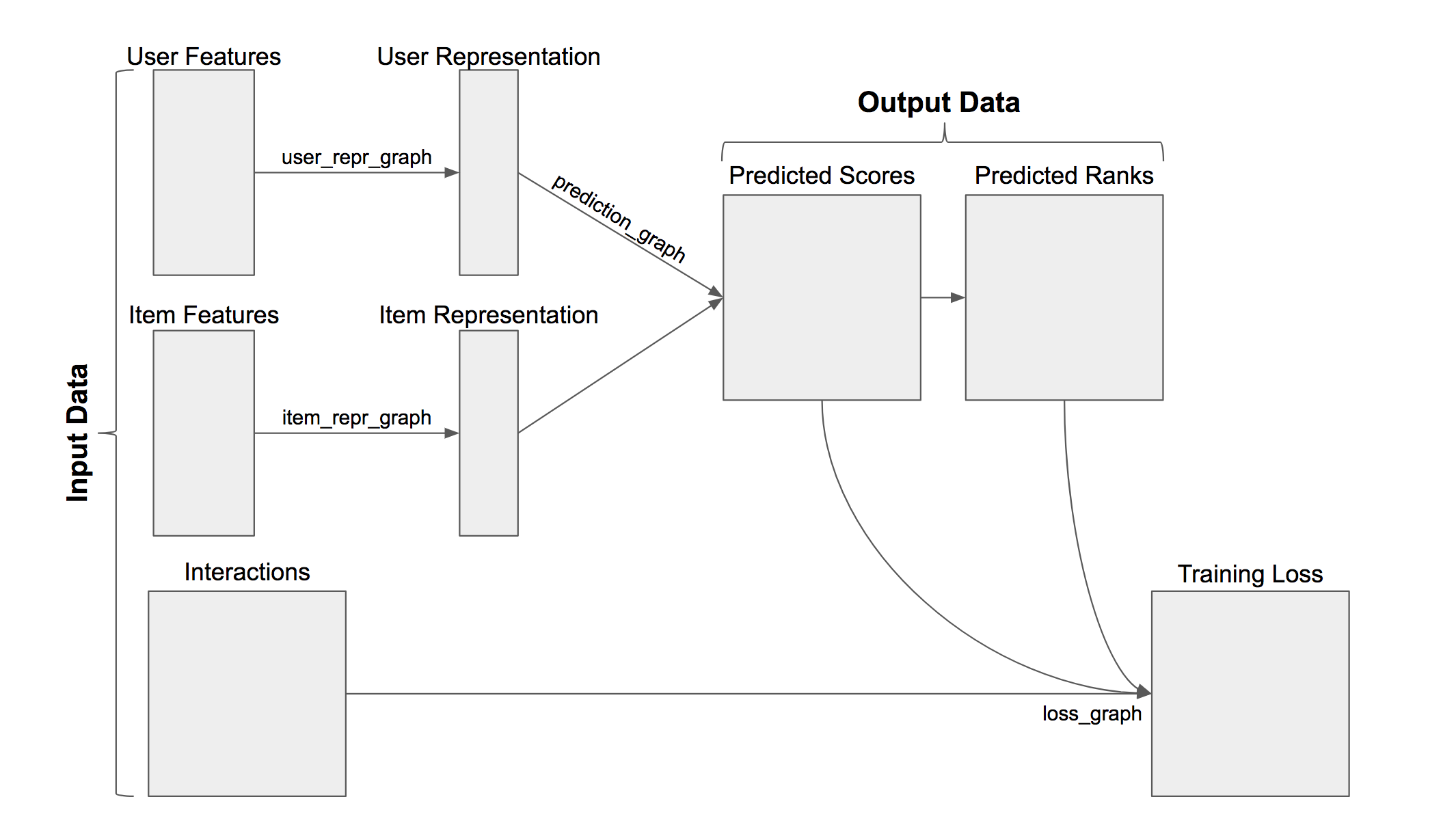 Getting Started with Recommender Systems and TensorRec