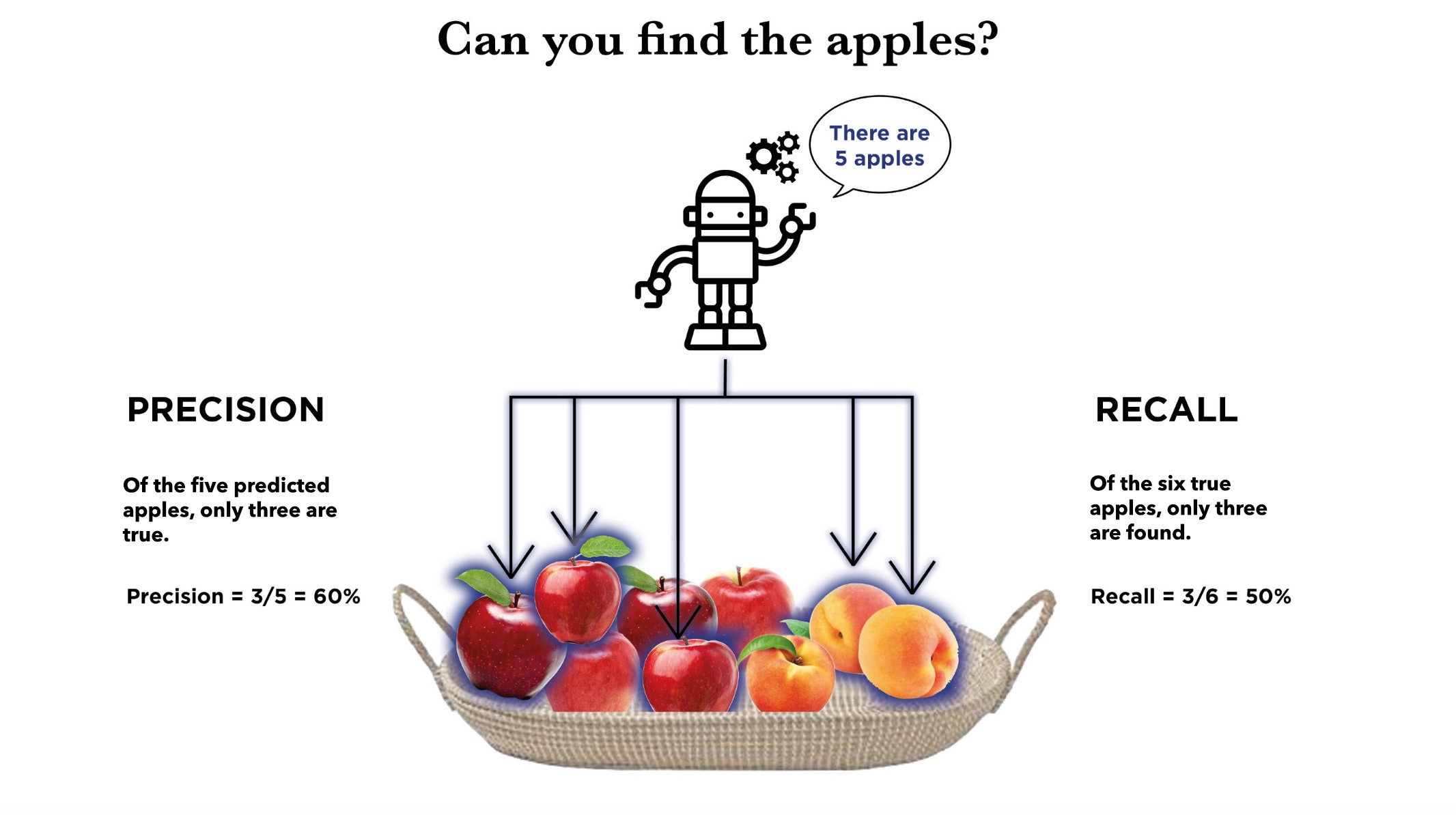 Graphic of a bowl of apples and oranges as seen by AI.