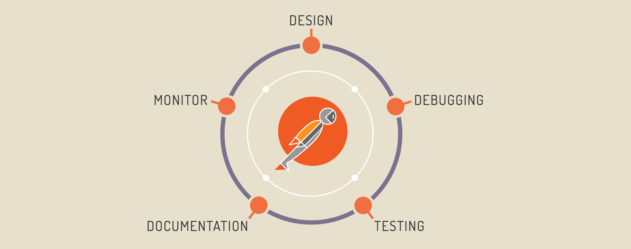 End-to-end testing of API endpoints with Postman and Postman BDD
