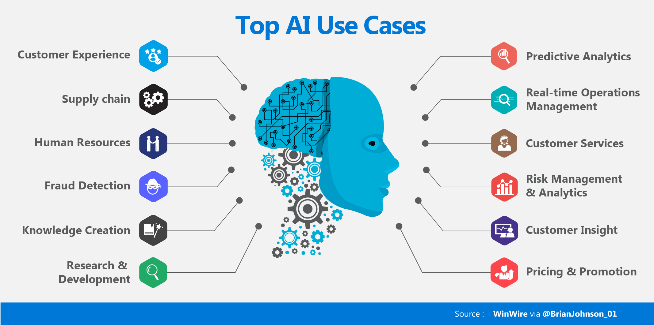 Artificial Intelligence (AI) — Top Use Cases and Technologies Used Today |  by Brian Johnson | Medium