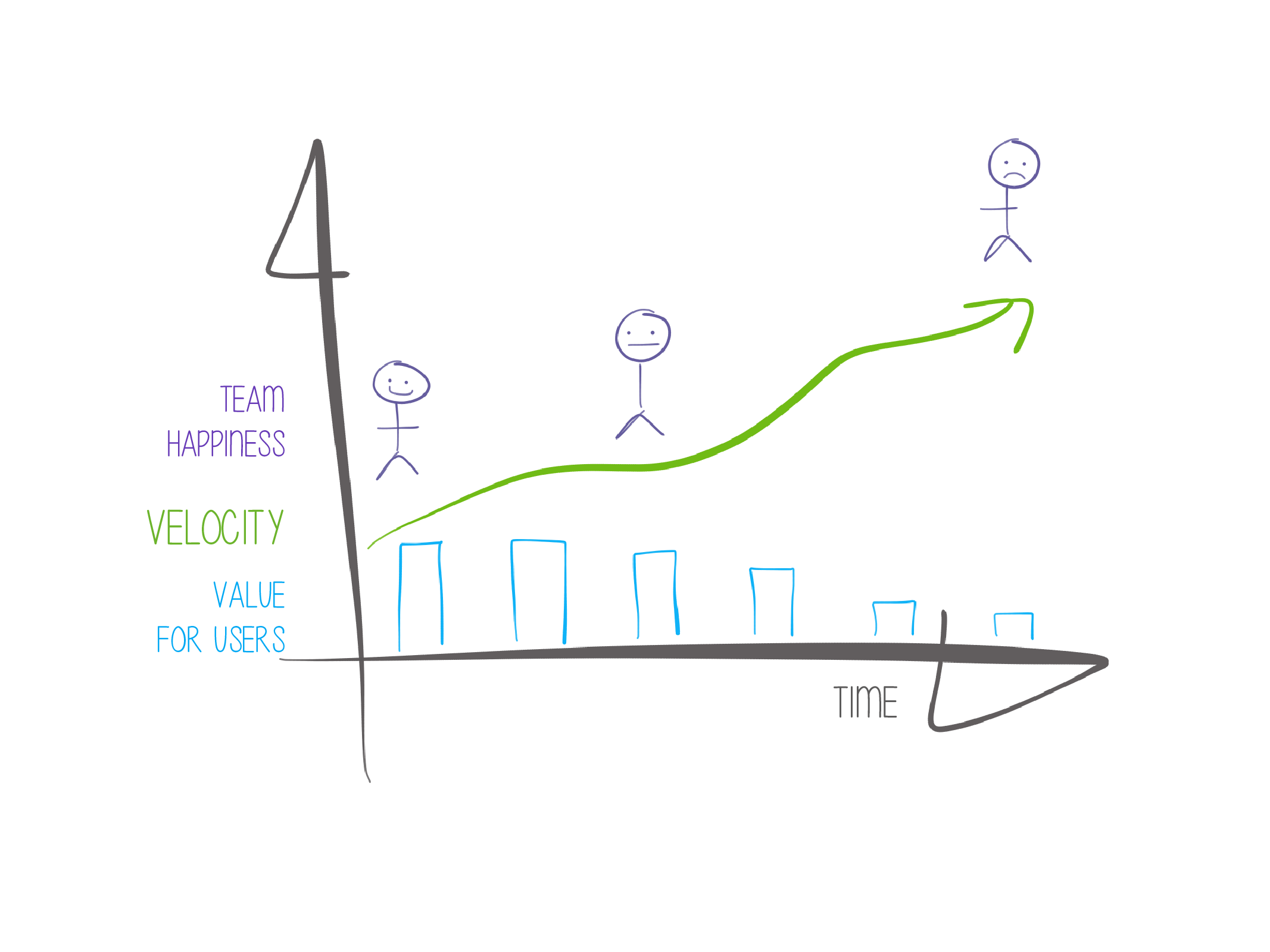 Velocity: the Killer of Agile Teams - Skeptical Agile