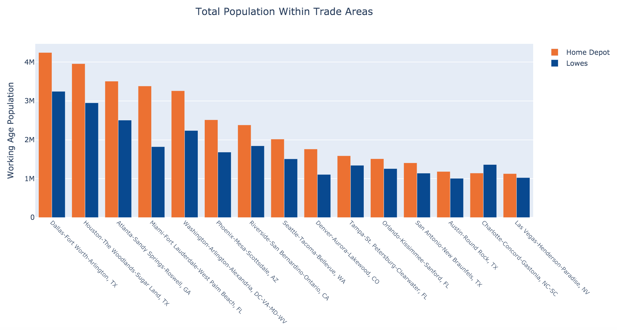Total Population Within Trade Areas