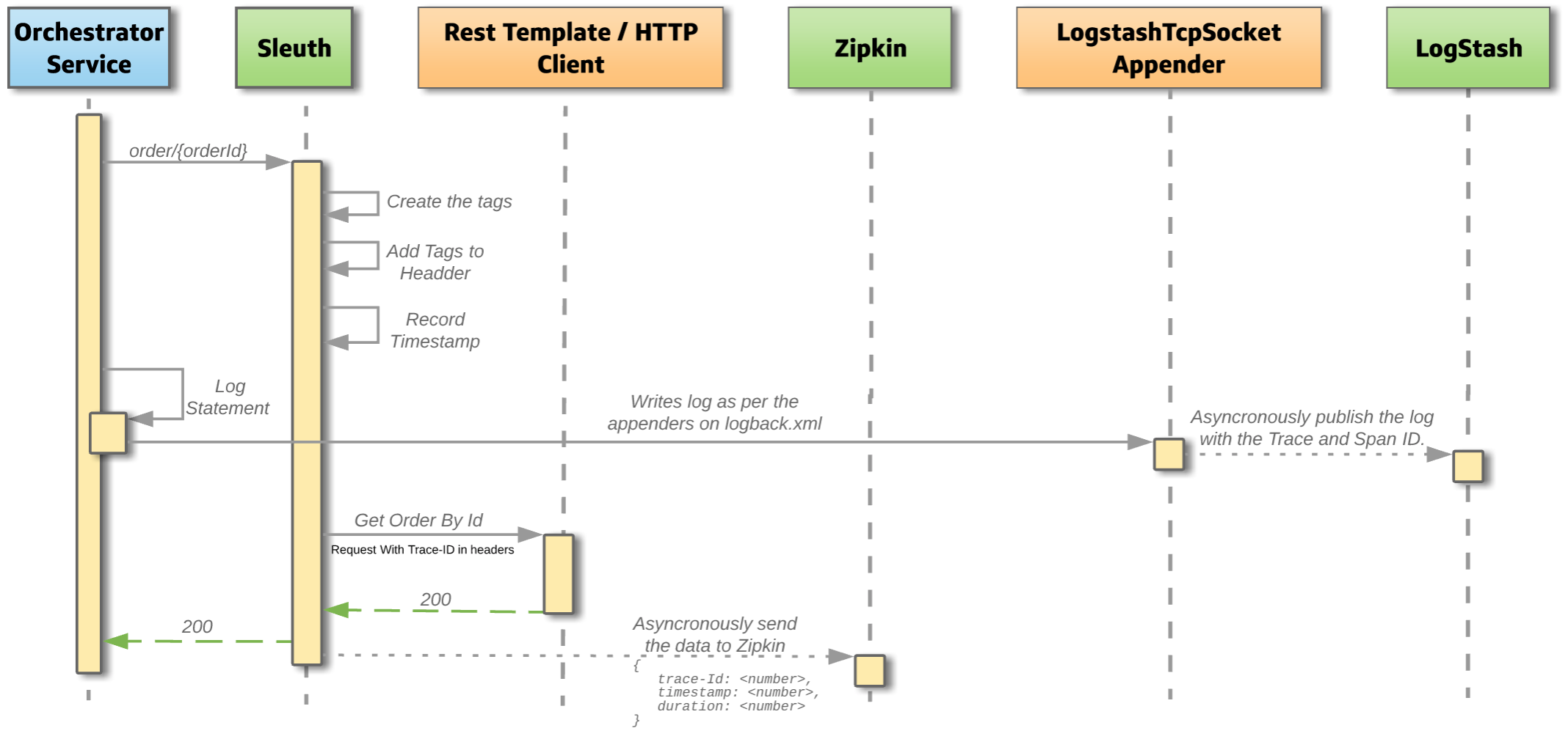Distributed Tracing in Micoservices using Zipkin, Sleuth and