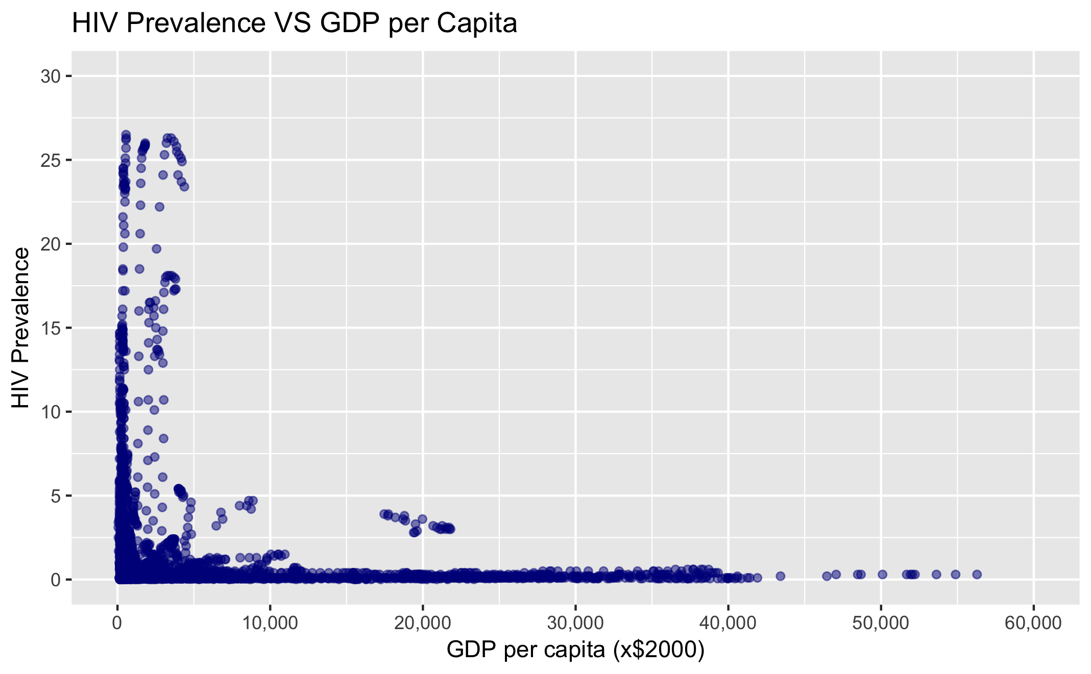 Exploratory Data Analysis in R of Global Data from GapMinder