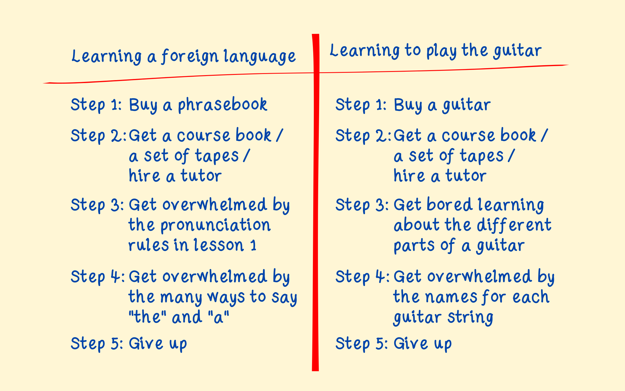 Playing The Guitar And Learning A Foreign Language By Kieran Ball The Happy Linguist Medium