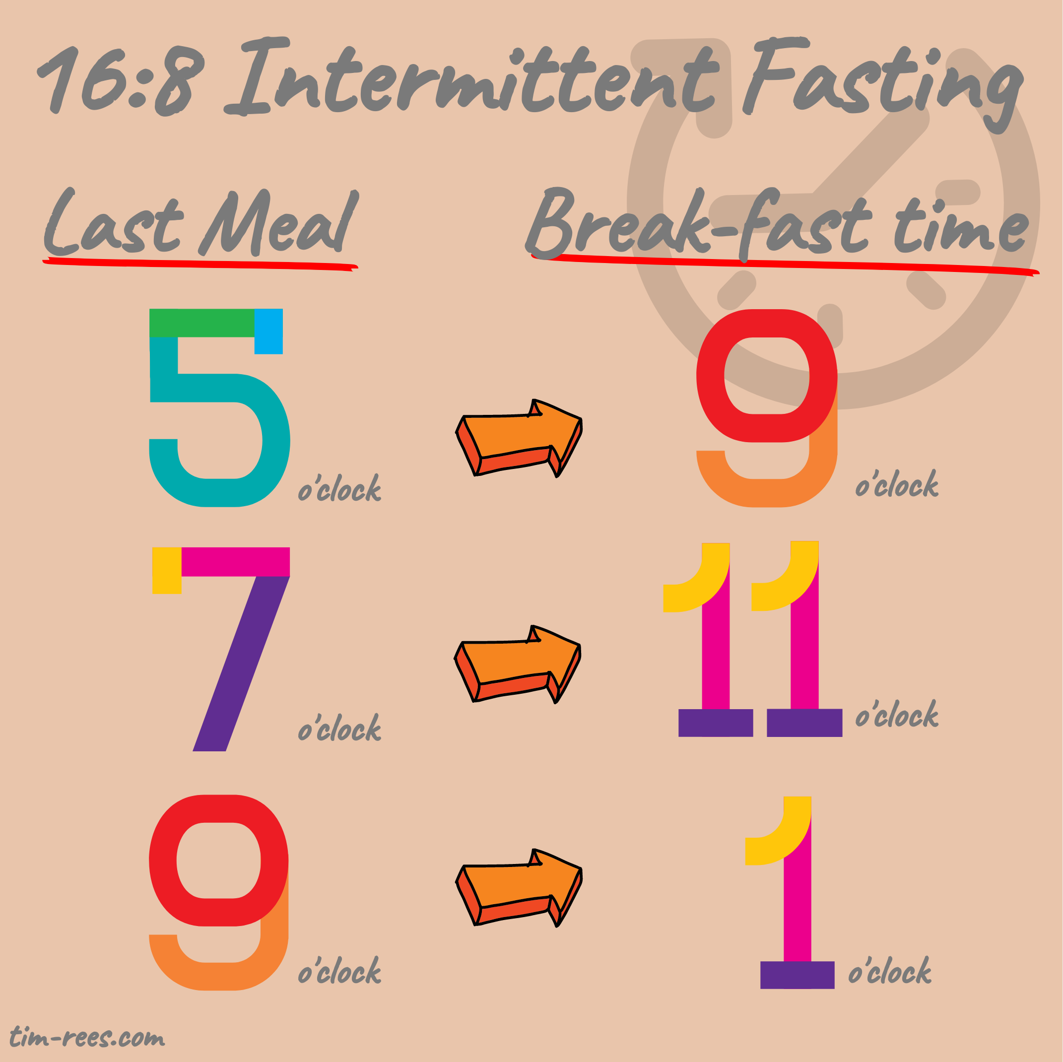 2 Simple Steps To Make Intermittent Fasting An Effortless Part Of Your Life By Tim Rees Noteworthy The Journal Blog