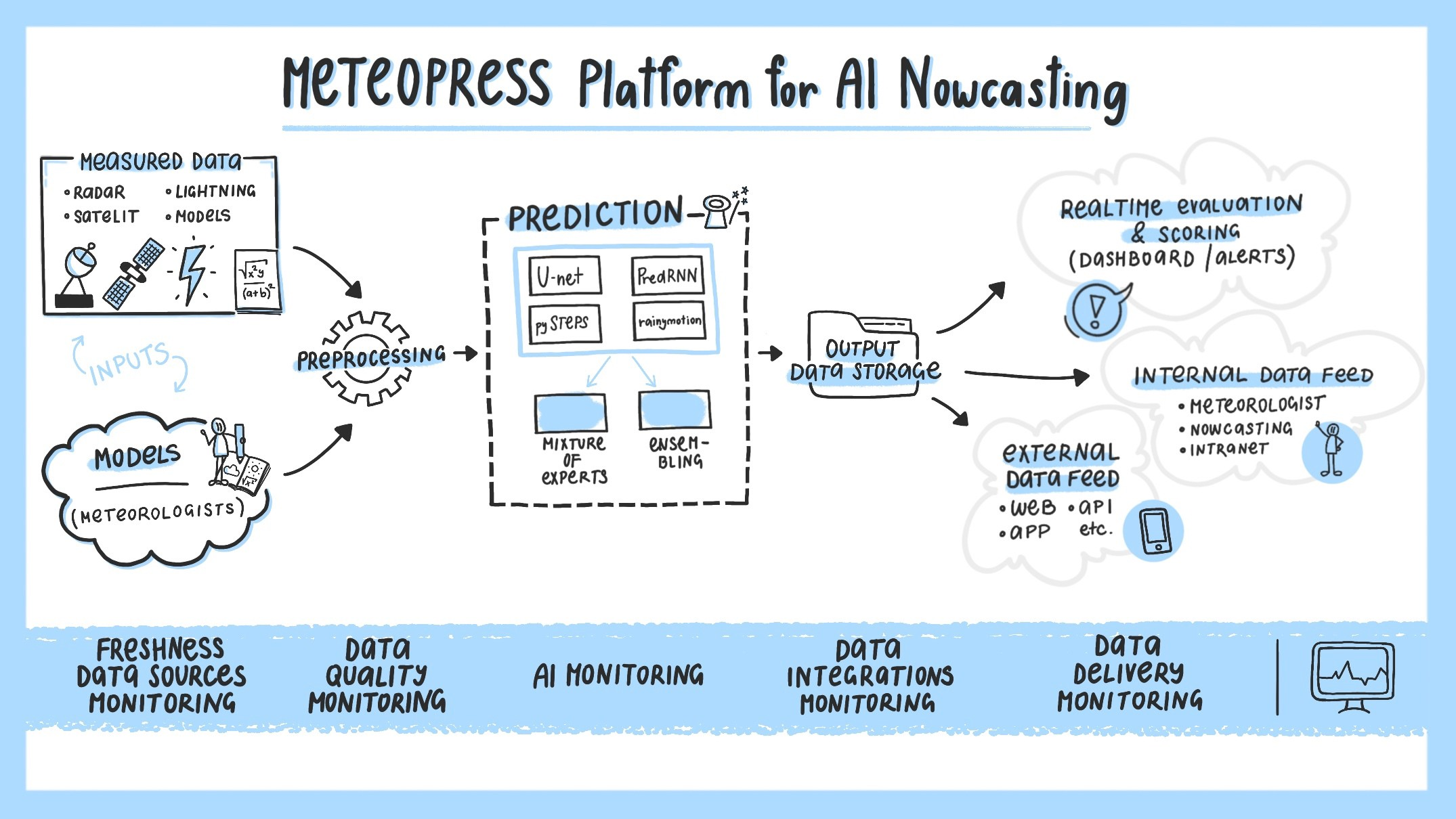 Meteopress Platform for AI Nowcasting.