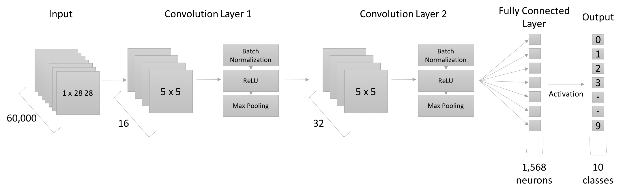 Intro to PyTorch with image classification on a Fashion
