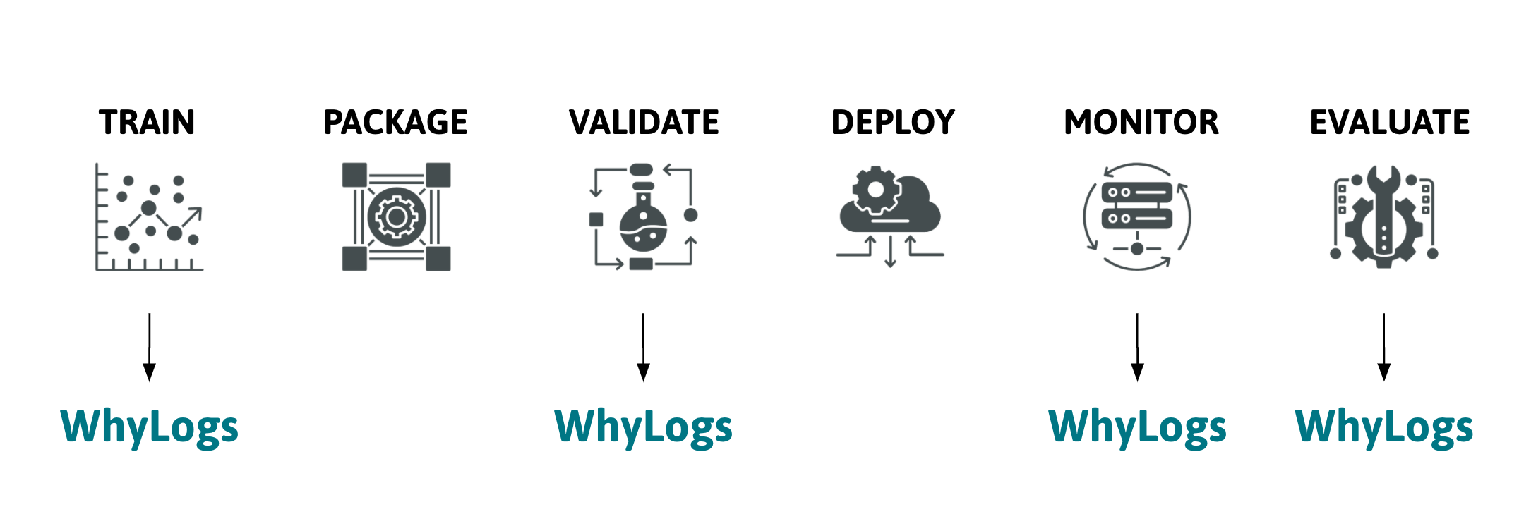 A unified approach for ML data logging with WhyLogs across throughout your pipeline