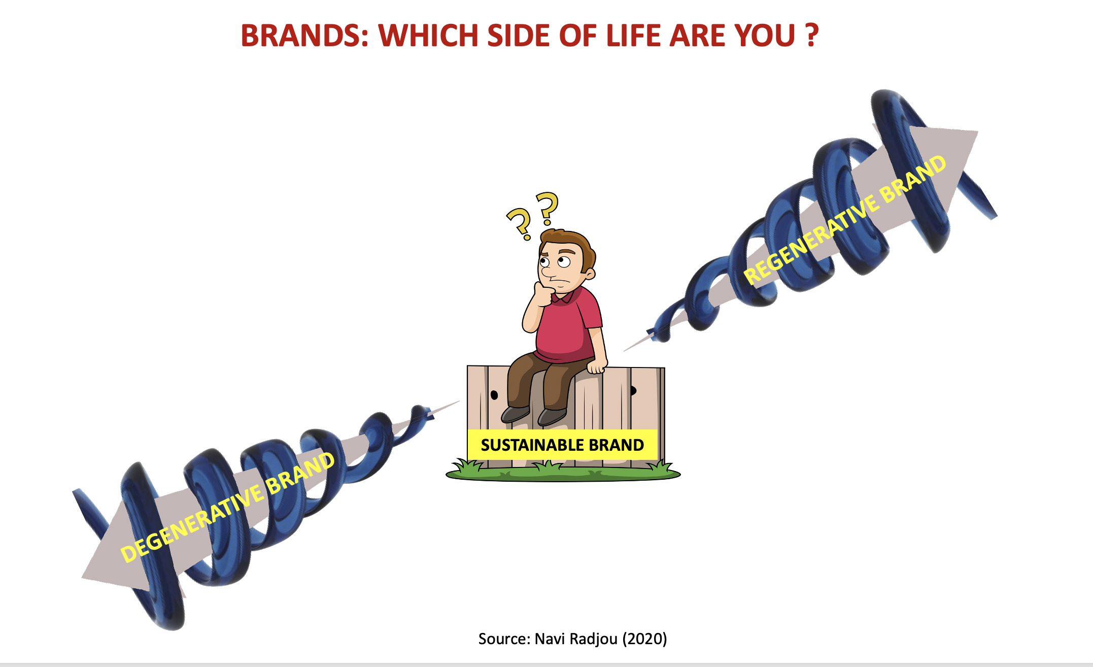 What kind of brand are you? Are you a DEGENERATIVE Brand or a REGENERATIVE Brand