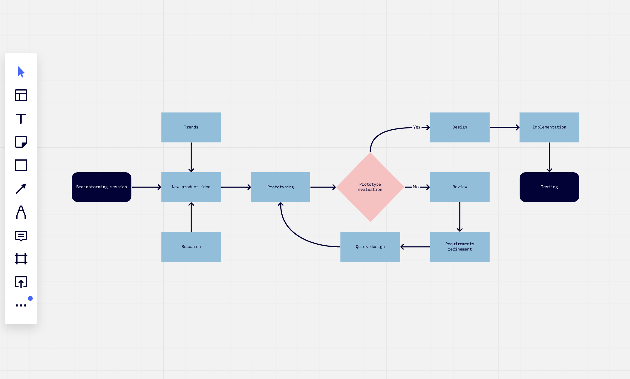 screenshot of the flowchart template added to the board