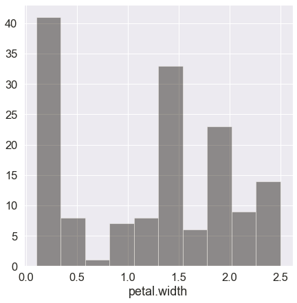 Output (Histogram in Seaborn)