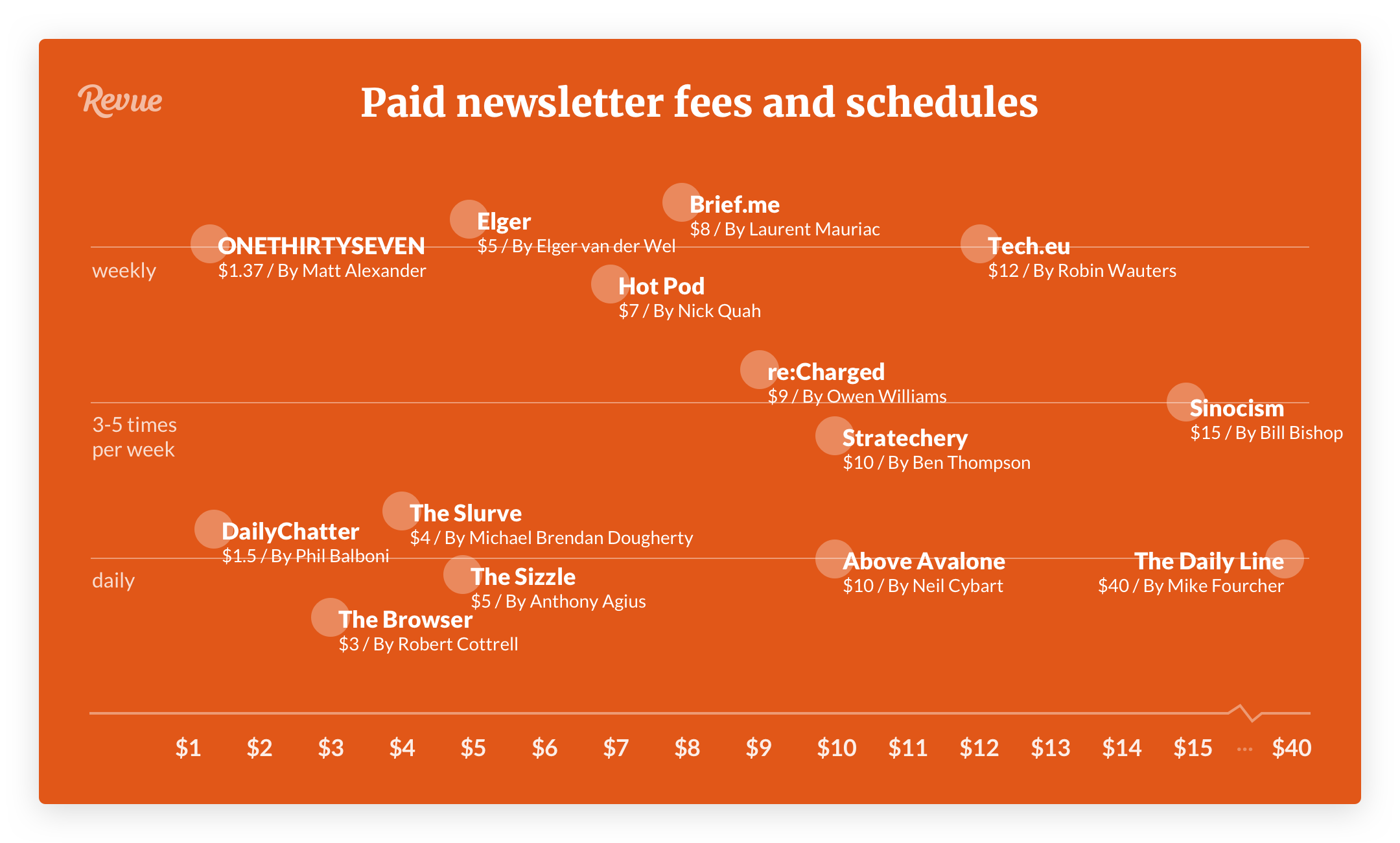 How to build your own paid newsletter and the people who are ...