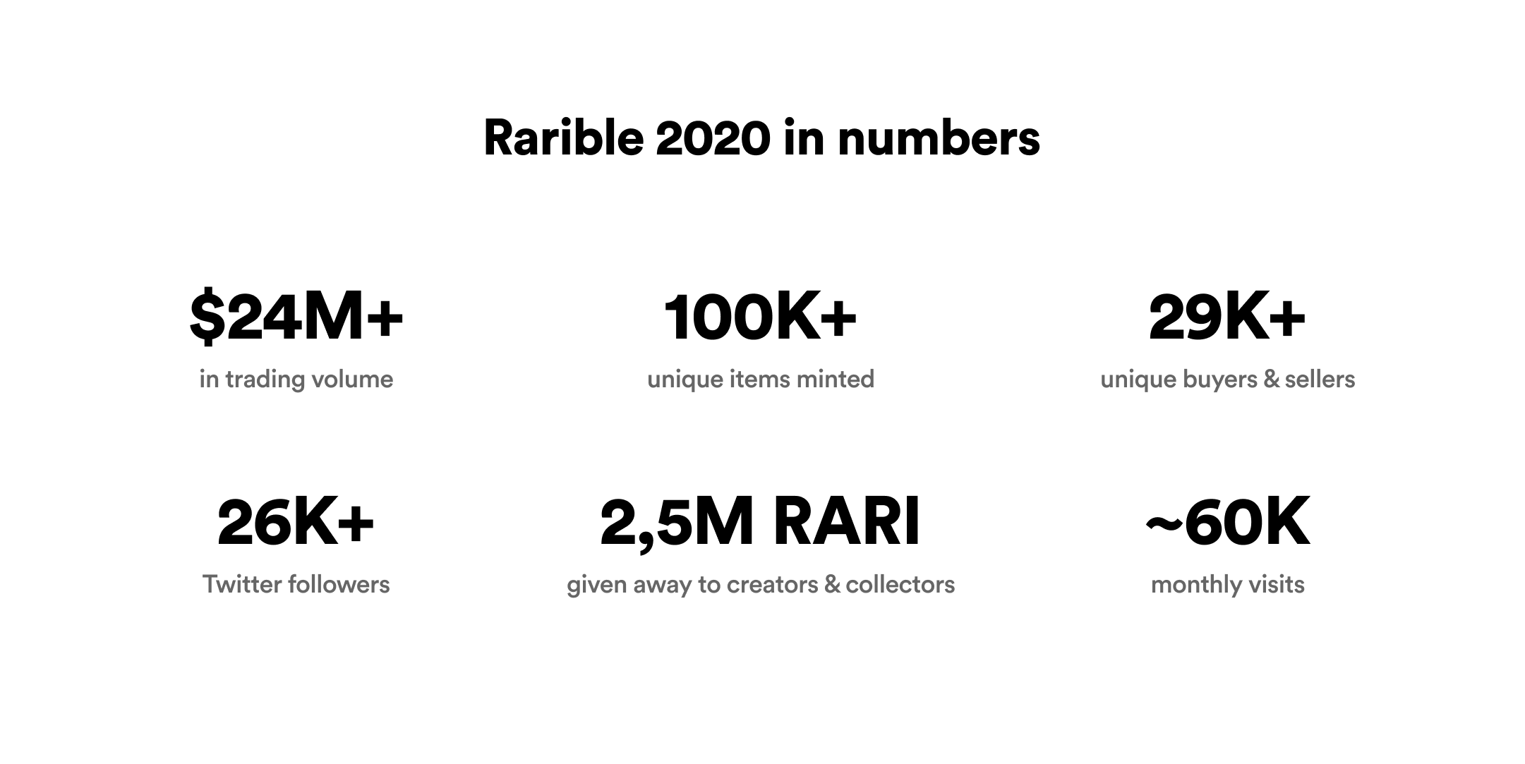 Rarible 2020 in numbers