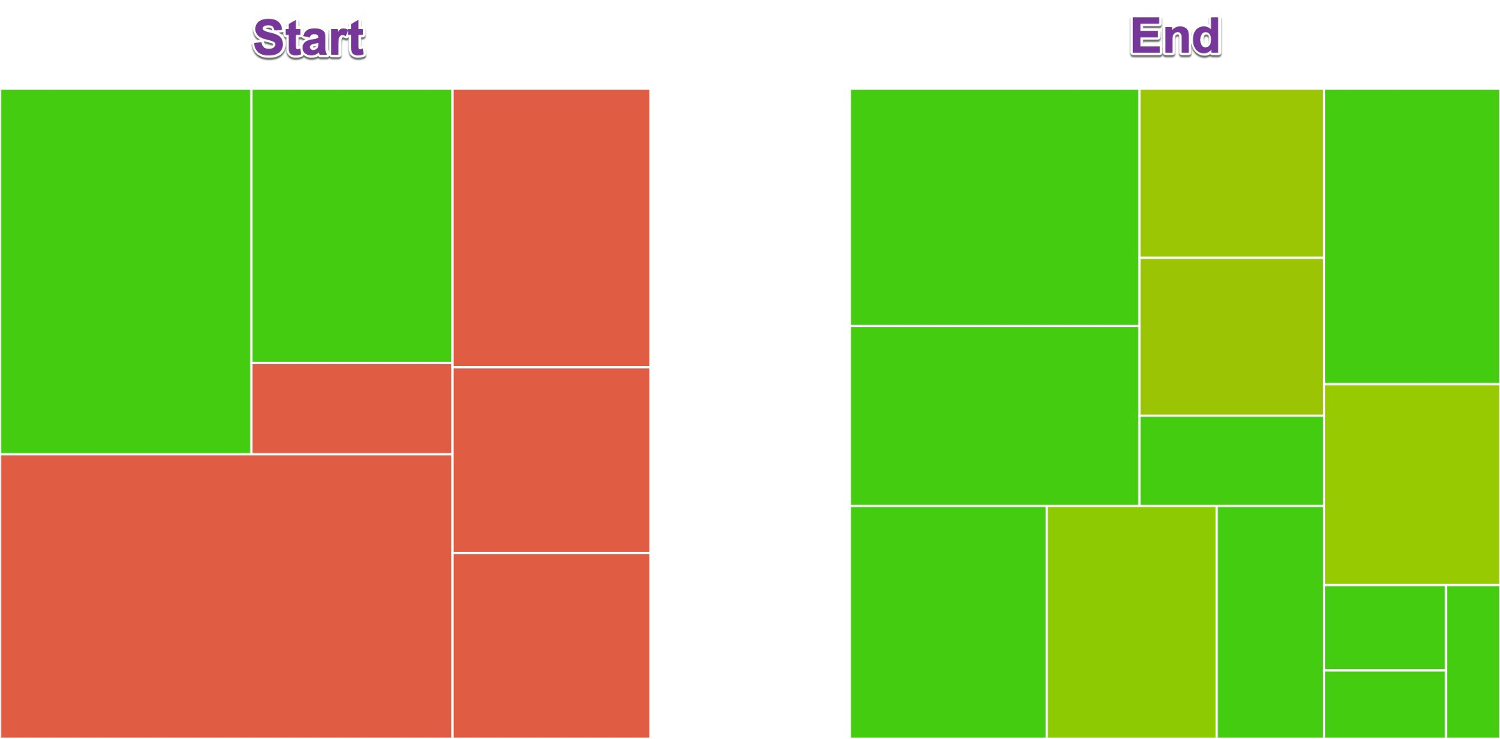 Grid charts showing coverage before I started writing tests and after I finished