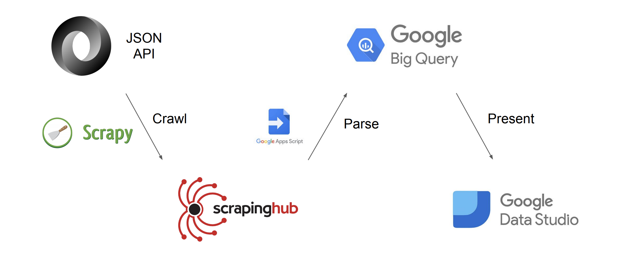 Crawling a JSON API into Google DataStudio - Jye SR - Medium