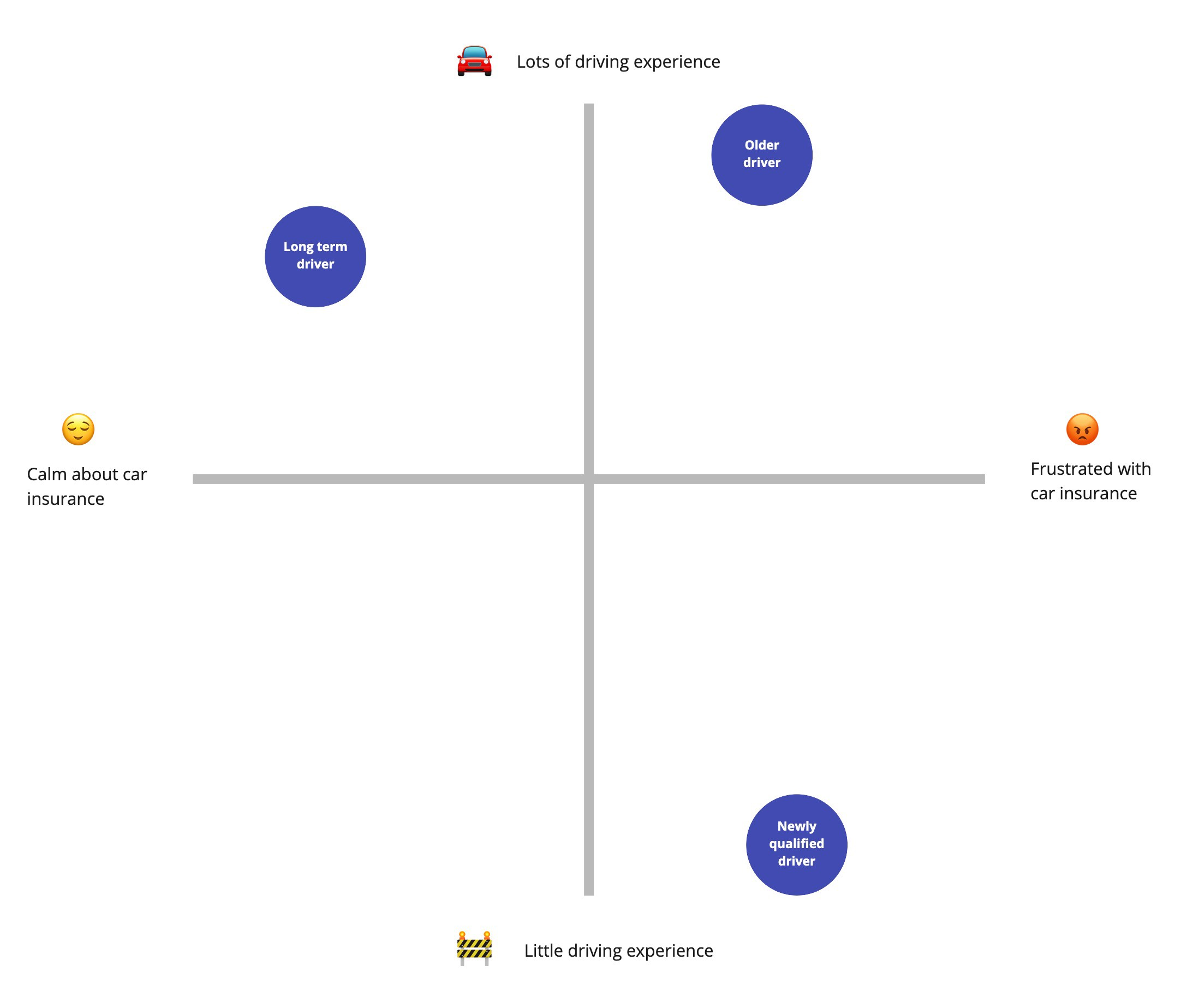 A 2 by 2 grid mapping 3 car insurance users against having lots of little experience driving versus how they calm or frustrated they feel about car insurance. User 1 'New driver' is mapped as little experience and frustrated. User 2 'Long term driver' is mapped as experienced and calm. User 3 'Older driver' is mapped as highly experienced but frustrated.