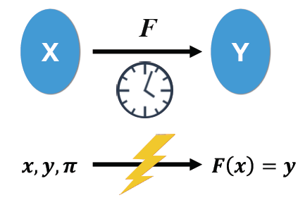 Brief Overview of Verifiable Delay Function - Decipher Media