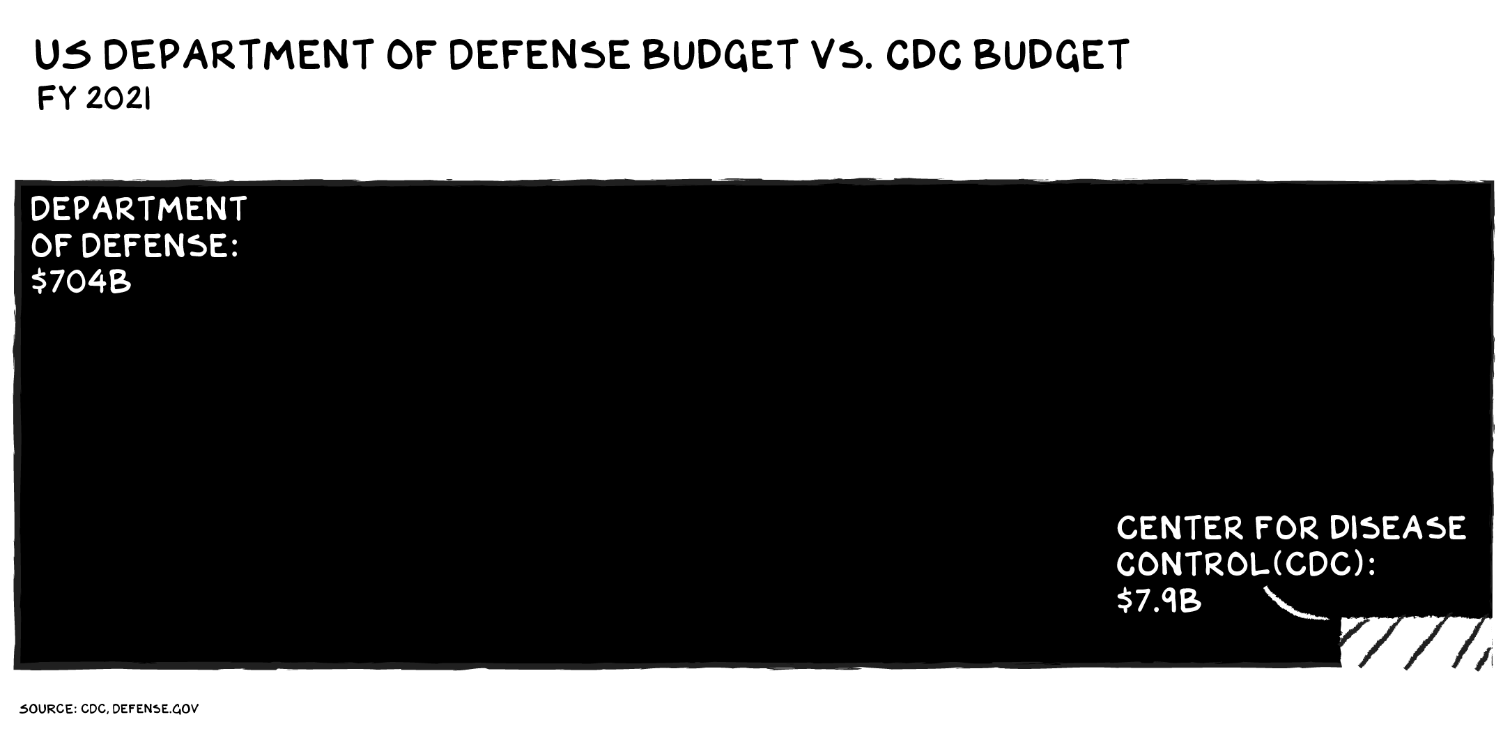 "Bar graph titled ""Department of Defense Budget vs. CDC Budget"" —The Department of Defense Budget is $709 billion and the CDC budget is $7.9 billion. (Source: CDC.Defense.Gov)"