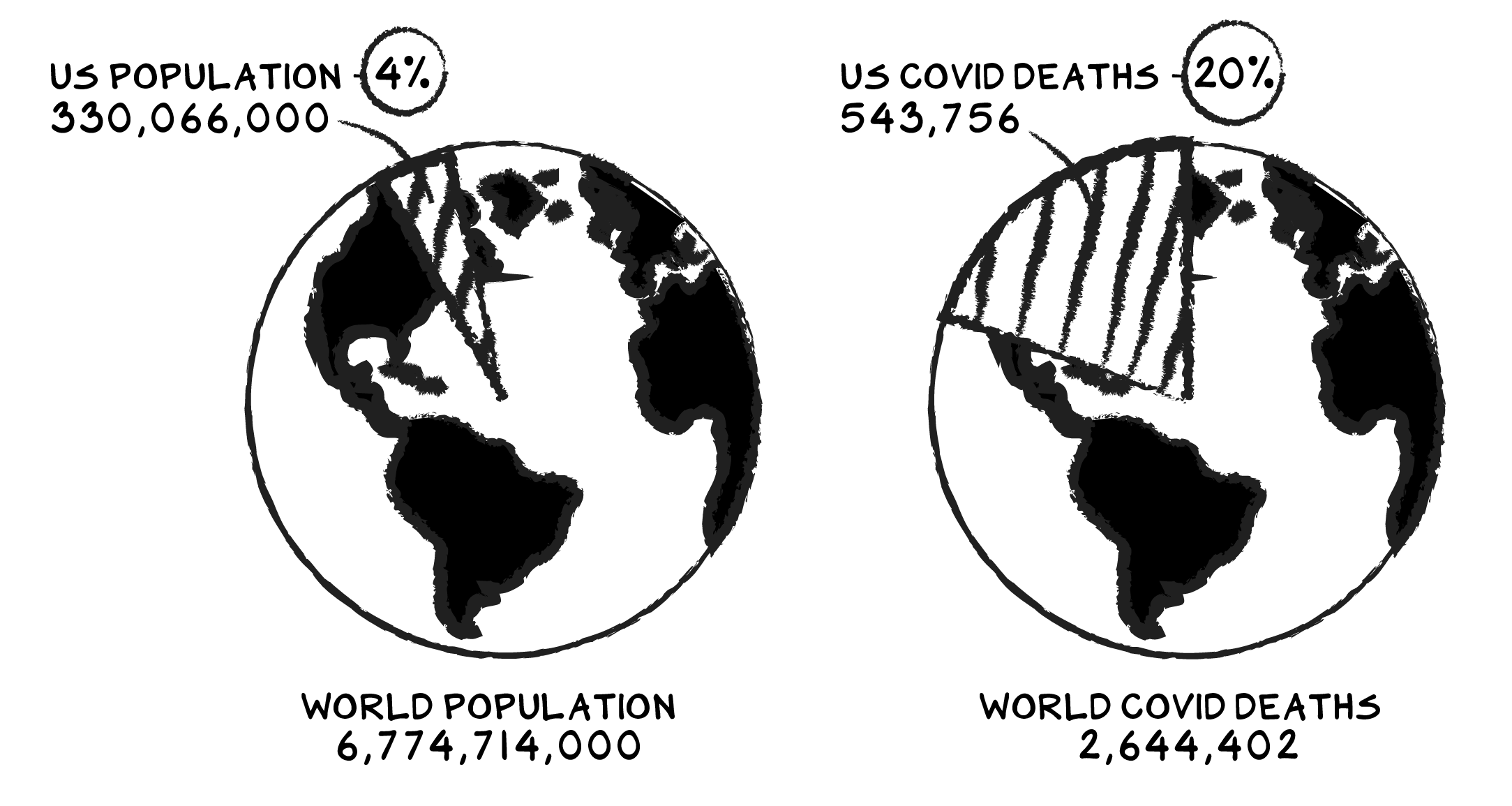2 pie charts, each illustrated in the style of the globe. The pie chart on the left illustrates the World Population at 6,774,714,000, with the U.S. Population at 4% of the total at 330,066,000. The pie chart on the right illustrates the World Covid Deaths at 2,644,402, with the U.S. Covid Deaths at 20% of the total at 543,756.