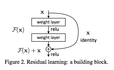 Introduction to ResNets - Towards Data Science