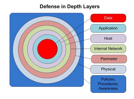 Defense In Depth For Web Applications By Borga Aydin Insa Tc