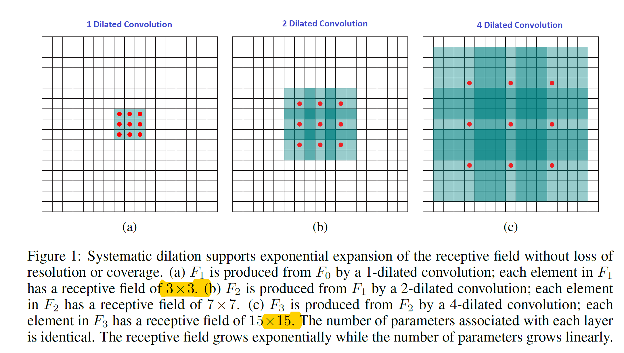 Understanding 2D Dilated Convolution Operation with Examples