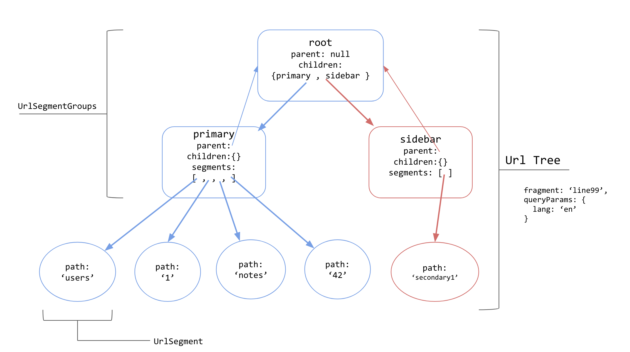 The Three Pillars of the Angular Router — Router States and