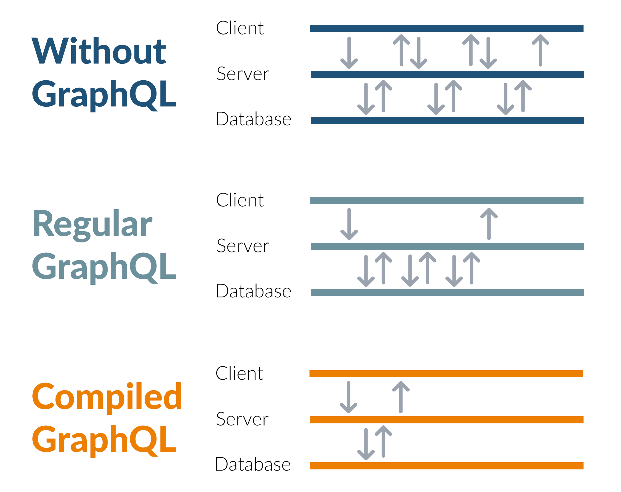 Compiled GraphQL as a database query language - Kensho Blog