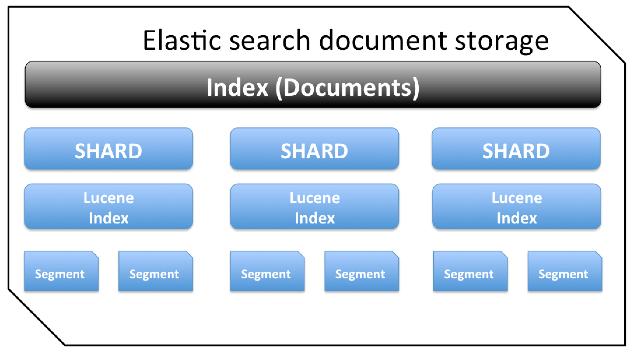 ElasticSearch: Things you should Know about ES to be Useful