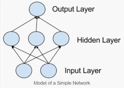 When to use MLP, CNN or RNN? - Becoming Human: Artificial