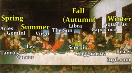 christianity based off astrology