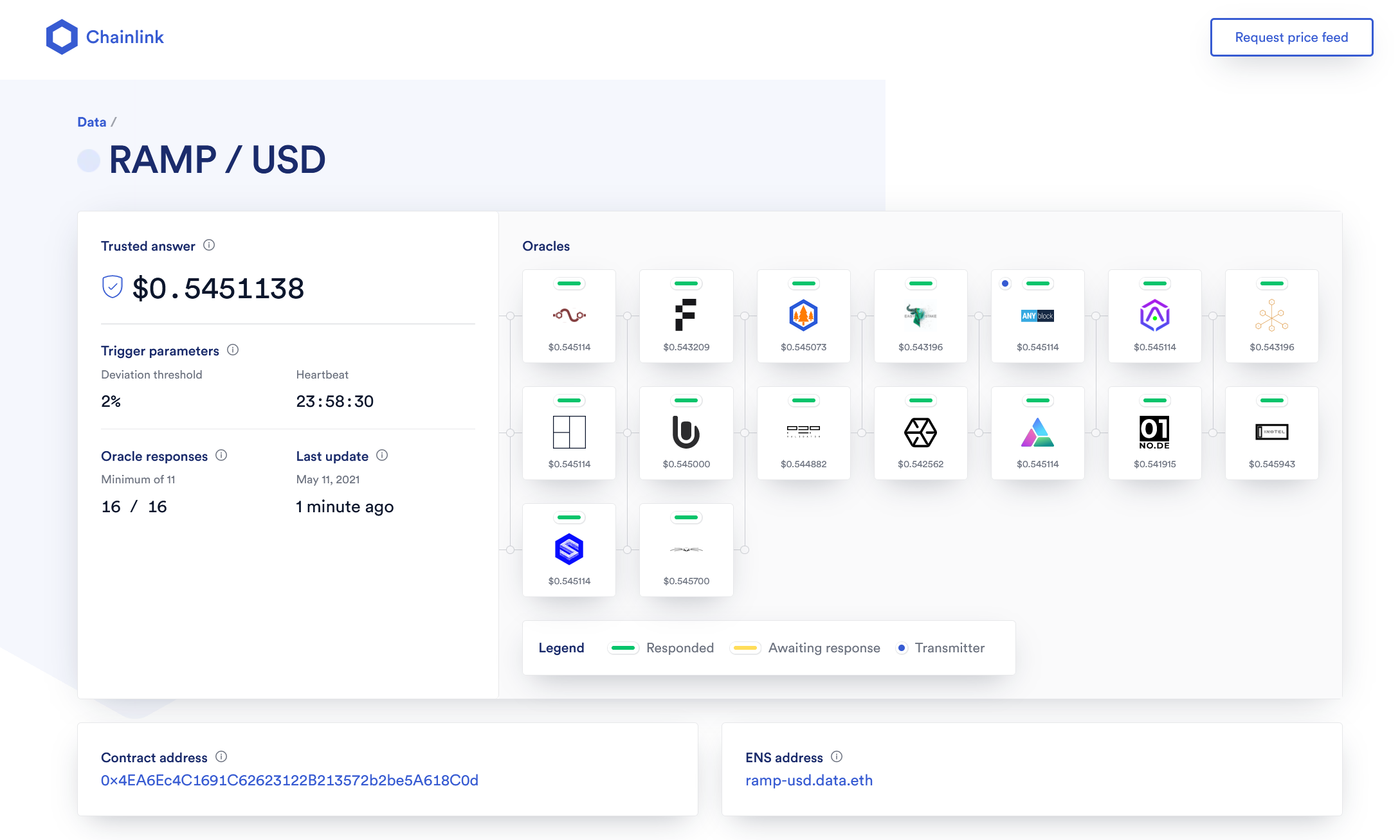 1*RFTYa9qI3WbRPnj5iiVFtw Chainlink Adds RAMP/USD Price Oracle and Secures RAMP's Multi-Chain Staked Liquidity Platform