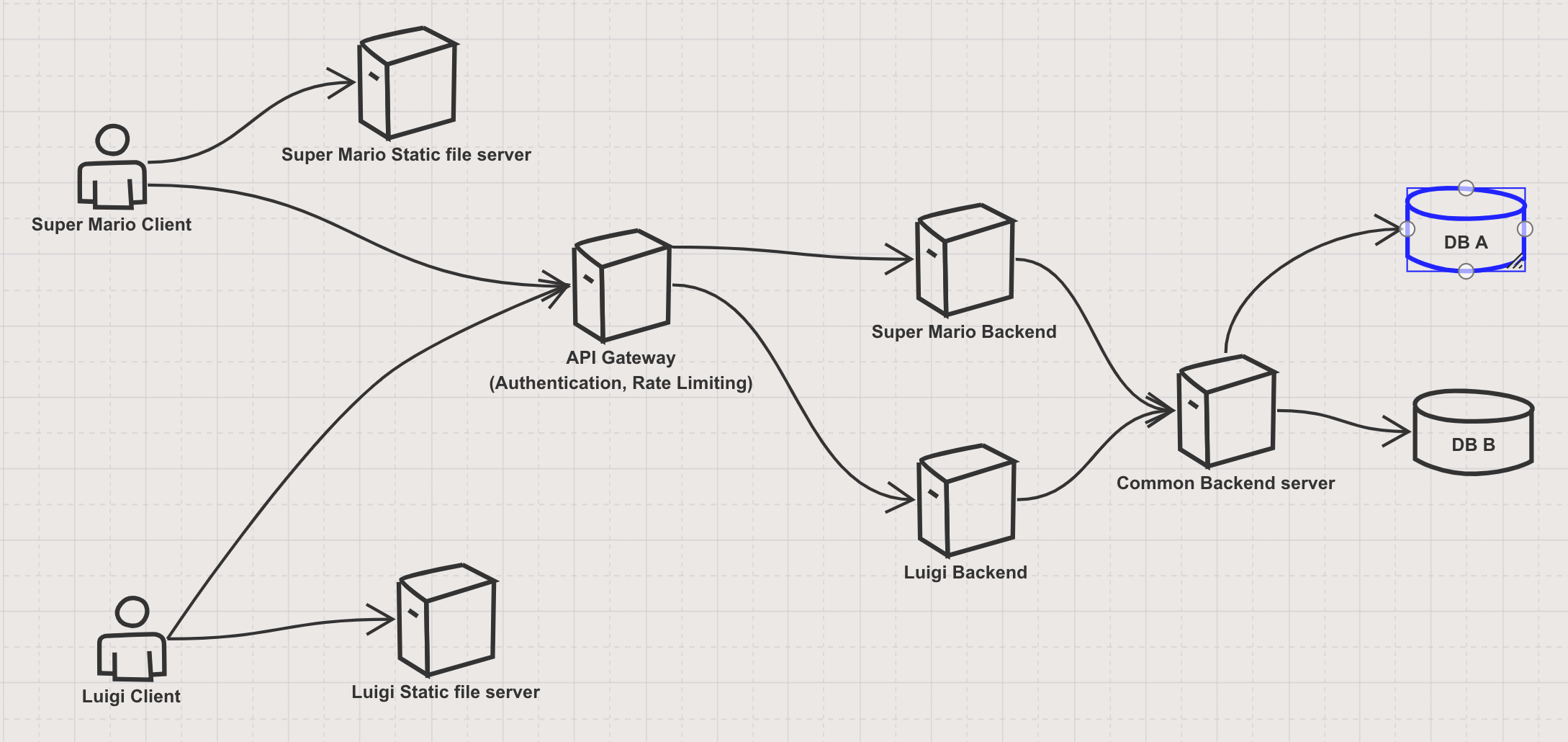 Tales of a Web-app server architecture told by a Full stack