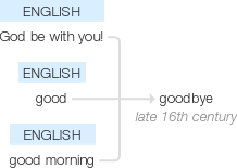 """Etymology graph for the word """"goodbye"""""""